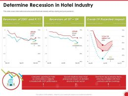 Determine Recession In Hotel Industry Directly Powerpoint Presentation Objects