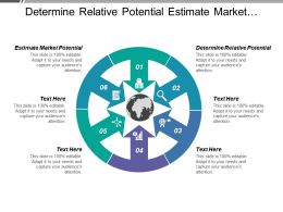 Determine Relative Potential Estimate Market Potential Multi Segment Marketing