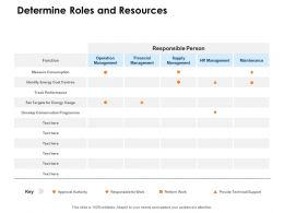 Determine Roles And Resources Ppt Powerpoint Presentation Slides