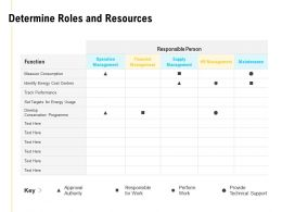 Determine Roles And Resources Supply Management Ppt Powerpoint Presentation Portfolio
