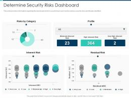 Determine Security Risks Dashboard Security Operations Integration Ppt Brochure