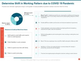 Determine Shift In Working Pattern Due To COVID 19 Pandemic Shift Ppt Powerpoint Presentation File Guide