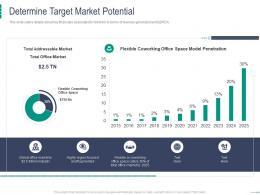 Determine Target Market Potential Coworking Space Investor