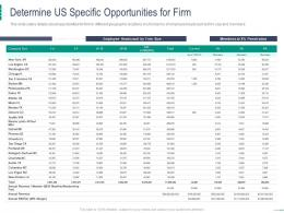 Determine Us Specific Opportunities For Firm Coworking Space Investor