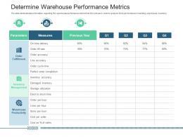 Determine Warehouse Performance Metrics Slide Inventory Management System Ppt Demonstration