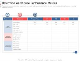Determine Warehouse Performance Metrics Stock Inventory Management Ppt Rules