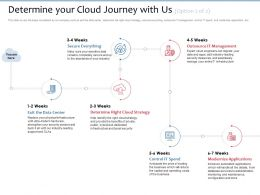Determine Your Cloud Journey With Us Control It Spend Ppt Powerpoint Presentation File Slide