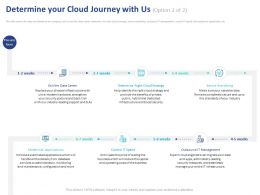 Determine Your Cloud Journey With Us Strategy Ppt Powerpoint Presentation Show Slide