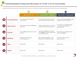Determining Before During And After Impact Of COVID 19 On Us Food Industry Processed Ppt Professional