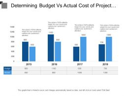 Determining Budget Vs Actual Cost Of Project Include Year Over Year Analysis