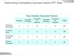 Determining Competitors Success Factors Ppt Slide