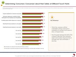 Determining Consumers Concerned About Their Safety At Different Touch Points Frequent Basis Ppt Summary