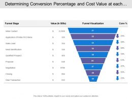 Determining Conversion Percentage And Cost Value At Each Sales Funnel Stages