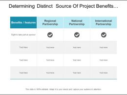 Determining Distinct Source Of Project Benefits Include Different Sort Of Partnership