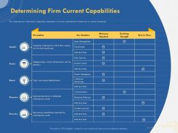 Determining Firm Current Capabilities Occurrence Identification Ppt Presentation Rules