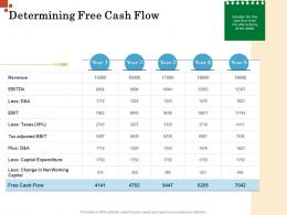 Determining Free Cash Flow Inorganic Growth Management Ppt Rules