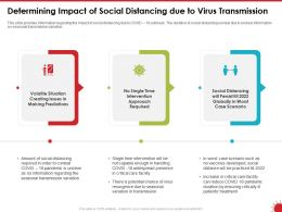 Determining Impact Of Social Distancing Due To Virus Transmission Volatile Ppt Powerpoint Presentation File Deck