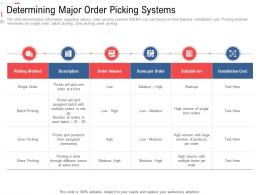 Determining Major Order Picking Systems Stock Inventory Management Ppt Designs