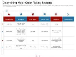 Determining Major Order Picking Systems Warehousing Logistics Ppt Background