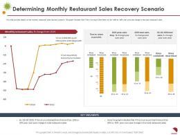Determining Monthly Restaurant Sales Recovery Scenario Sales Ppt Portrait