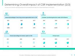 Determining Overall Impact Of CSR implementation Annual Integrating CSR Ppt Icons