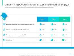 Determining Overall Impact Of CSR implementation Score Integrating CSR Ppt Topics
