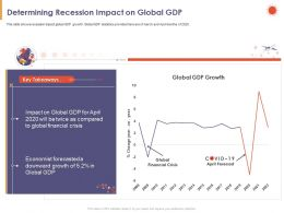 Determining Recession Impact On Global GDP Crisis Ppt Powerpoint Presentation Backgrounds