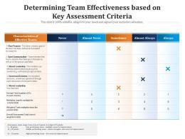 Determining Team Effectiveness Based On Key Assessment Criteria