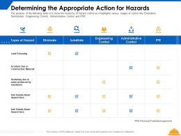 Determining The Appropriate Action For Hazards Control Ppt Powerpoint Presentation Infographics Visuals