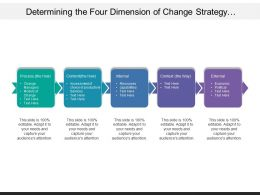 Determining The Four Dimension Of Change Strategy Include Process And Content