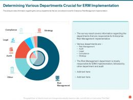 Determining Various Departments Crucial For ERM Implementation Audit Ppt Powerpoint Presentation File Tips