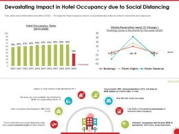 Devastating Impact In Hotel Occupancy Due To Social Distancing Rates Ppt Powerpoint Presentation Gallery