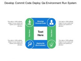 Develop Commit Code Deploy Qa Environment Run System