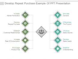 Develop Repeat Purchase Example Of Ppt Presentation