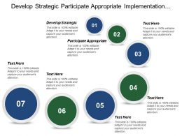 Develop Strategic Participate Appropriate Implementation Performance Operations Target