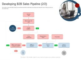 Developing B2b Sales Pipeline Lead New Age Of B To B Selling Ppt Infographics