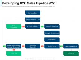 Developing B2b Sales Pipeline Needs Developing Refining B2b Sales Strategy Company Ppt Icon Display