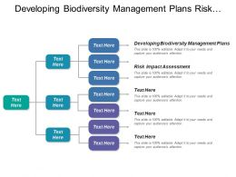 Developing Biodiversity Management Plans Risk Impact Assessment