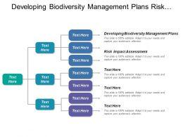 Developing Biodiversity Management Plans Risk Impact Assessment