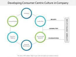 Developing Consumer Centric Culture In Company