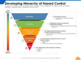 Developing Hierarchy Of Hazard Control Elimination Ppt Powerpoint Presentation Infographics Icons