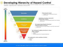 Developing Hierarchy Of Hazard Control Substitution Ppt Powerpoint Presentation File Ideas