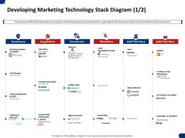Developing Marketing Technology Stack Diagram Retention Ppt Slides