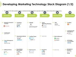 Developing Marketing Technology Stack Paid Media Ppt Presentation Layout