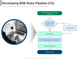 Developing Refining B2b Sales Strategy Company Developing B2b Sales Pipeline Qualify Ppt Pictures Slide
