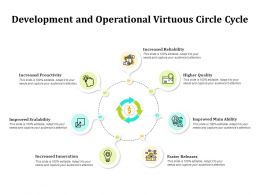 Development And Operational Virtuous Circle Cycle