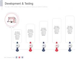 Development And Testing New Service Initiation Plan Ppt Themes