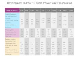 Development In Past 10 Years Powerpoint Presentation