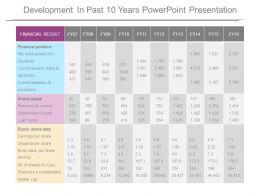 Development In Past 10 Years Powerpoint Presentation