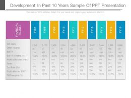Development In Past 10 Years Sample Of Ppt Presentation